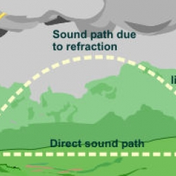 The Rumblin' Road: Determining distance to a Thunderstorm